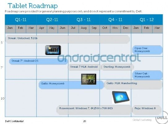 Dell roadmap 2011/2012