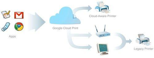 Cloud print teaser