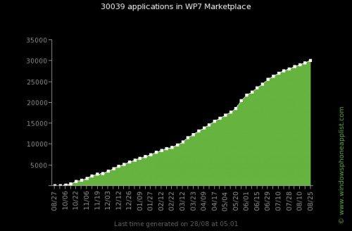 Wp7 apps evolution total110830141959