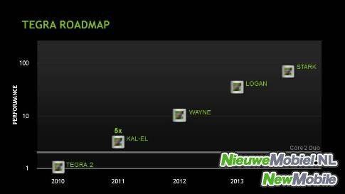 Nvidia Tegra roadmap
