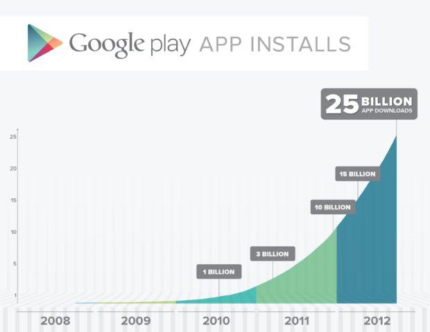Google Play 25 billion mark