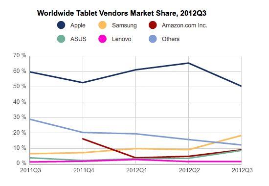 Tablet marktaandeel