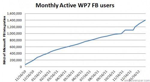 """""""9 miljoen gebruikers Windows Phone wereldwijd"""""""