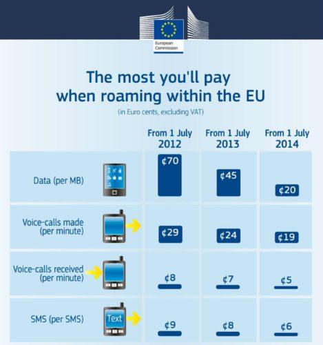 Eu roaming costs