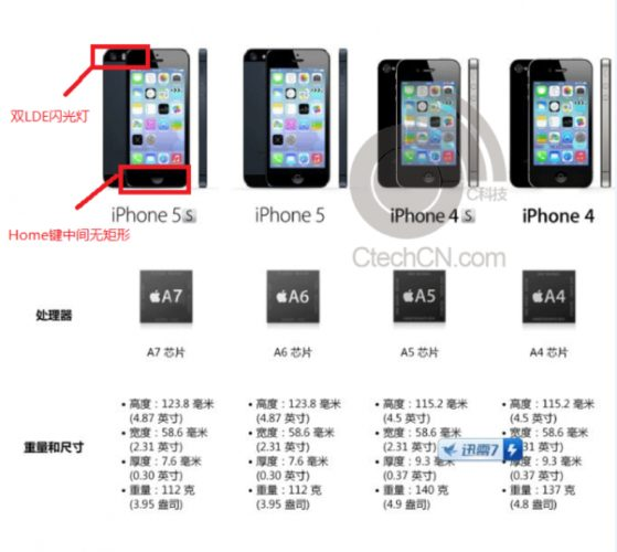 Apple iPhone 5S specs