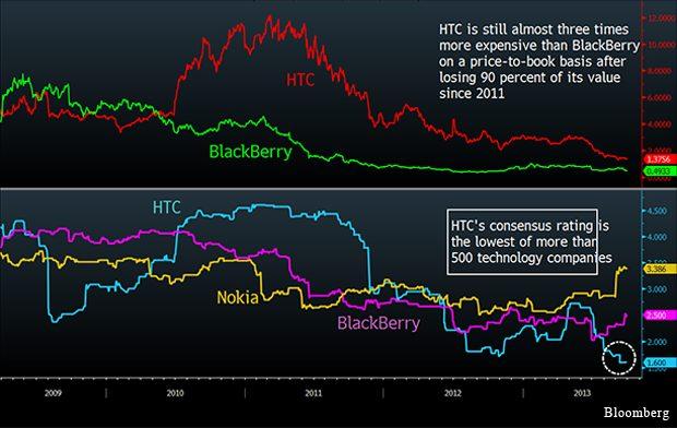 HTC verloor 90% marktwaarde in slechts 2 jaar