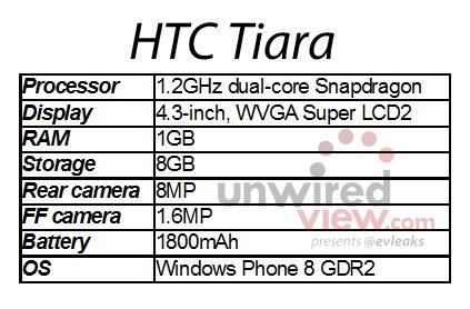 HTC Tiara specs