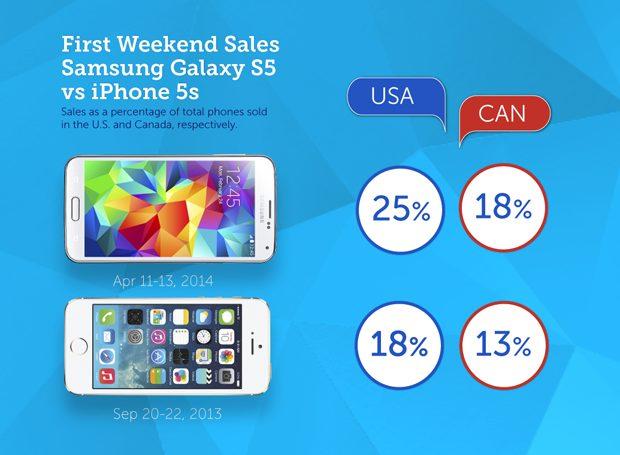 Openingsweekend Samsung Galaxy S5 beter dan Apple iPhone 5s in VS