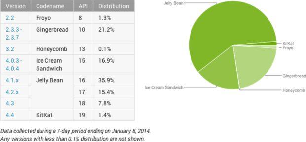 Android Marketshare 2014 January