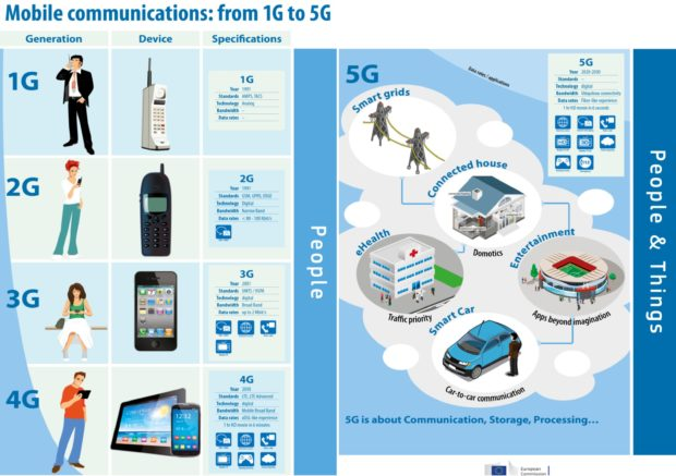 European Comission from 1G to 5G