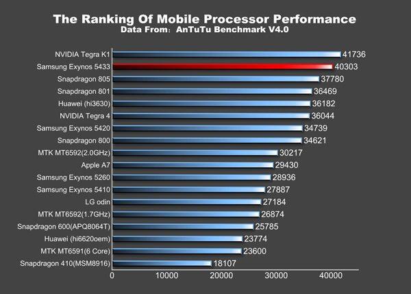 Exynos 5433 on Samsung Galaxy Note 4