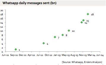 WhatsApp record