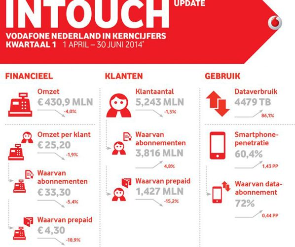 Vodafone infographic