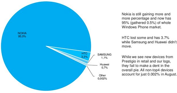 AdDuplex Windows Phone marketshare
