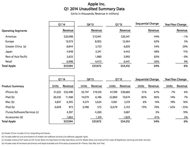 Apple numbers first fiscal quarter 2014