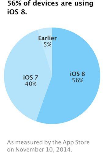 iOS versions marketshare
