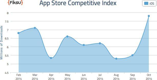 Fiksu okt14 App Store