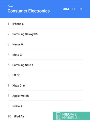 Google consumer electronics 2014