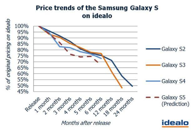 Samsung Galaxy S5 price trends