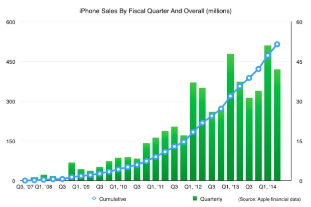 iPhone sales fiscal quarter and overall