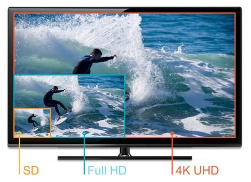 SD, HD and 4K