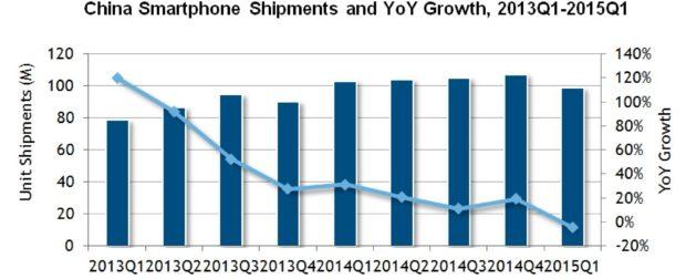 Smartphone market China