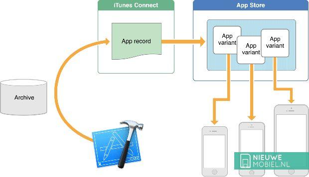 Ruimtebesparende App Slicing-functie in iOS 9 werkt nog niet
