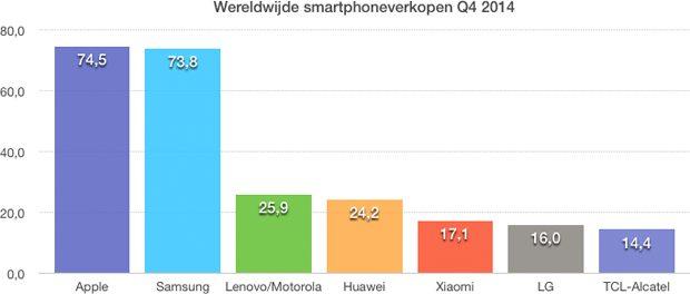 Global smartphone shipments Q4 2014
