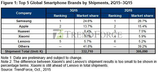 Marktaandeel smartphone fabrikanten Q3 2015