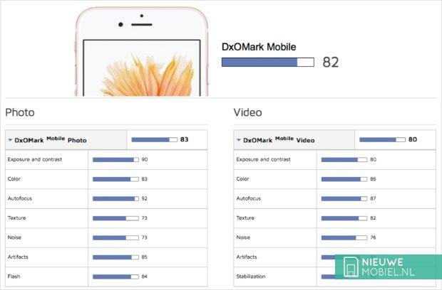 DxOMark Apple iPhone 6s