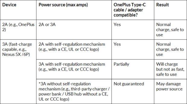 OnePlus USB Type-C tabel
