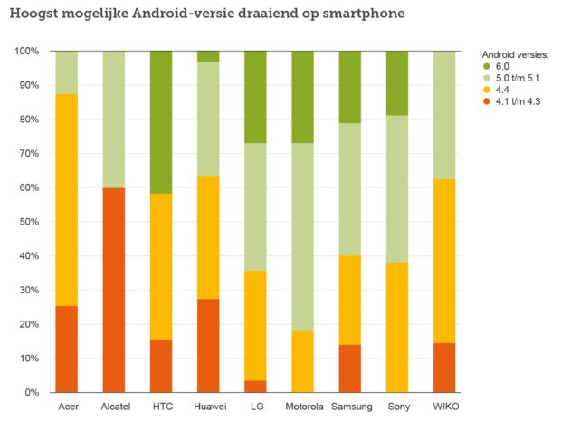 Staafdiagram Android-updates