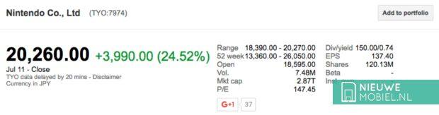 Nintendo aandelenkoers