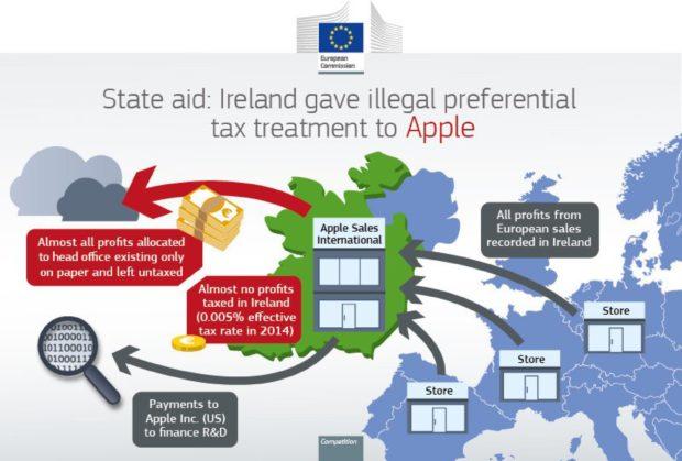 Apple's belastingconstructie met Ierland