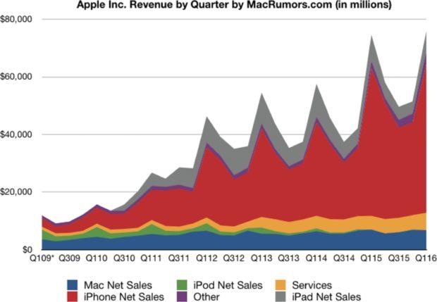 Apple kwartaalcijfers