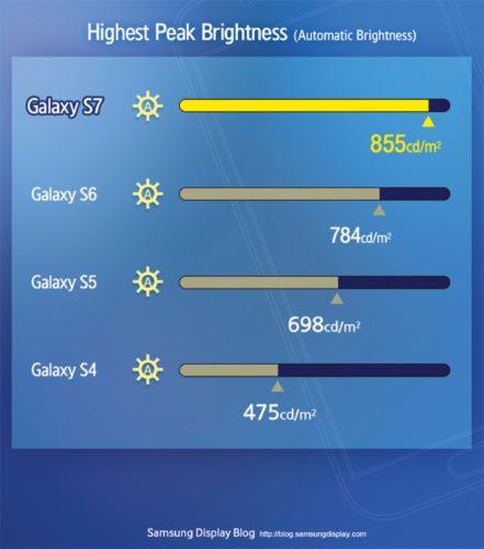 Maximale helderheid Samsung Galaxy S7 vergeleken met z'n voorgangers