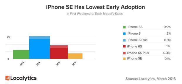 iPhone SE openingsweekend cijfers