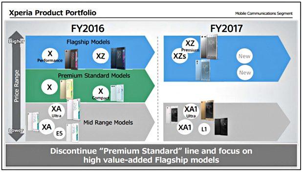 Sony Mobile Premium Standard-lijn
