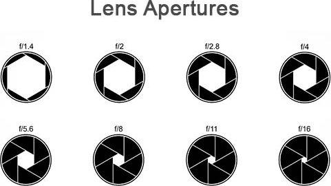 lens aperture f getal