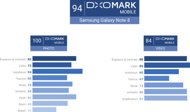 Samsung Galaxy Note8 DxOMark score