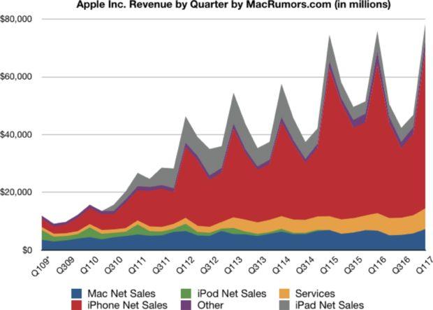 Apple kwartaalomzet