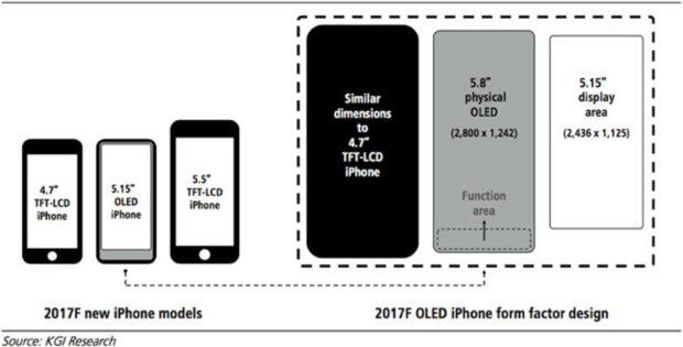 Nieuwe iPhone modellen