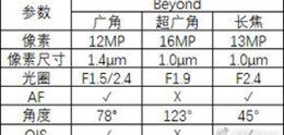 Camera-specificaties Samsung Galaxy S10 komen in beeld