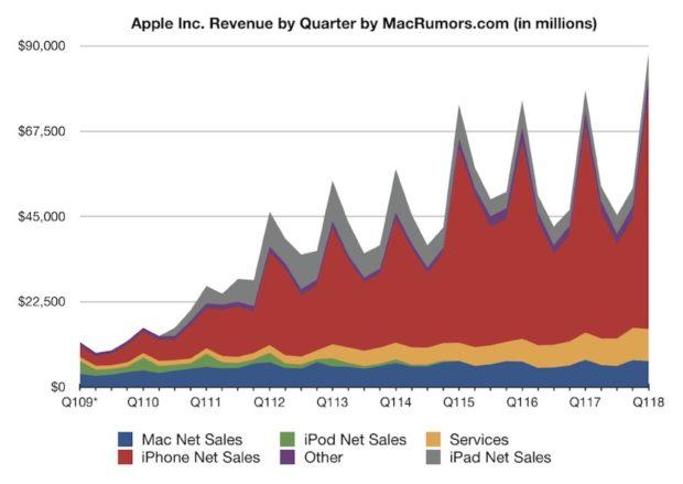 Apple omzet per kwartaal