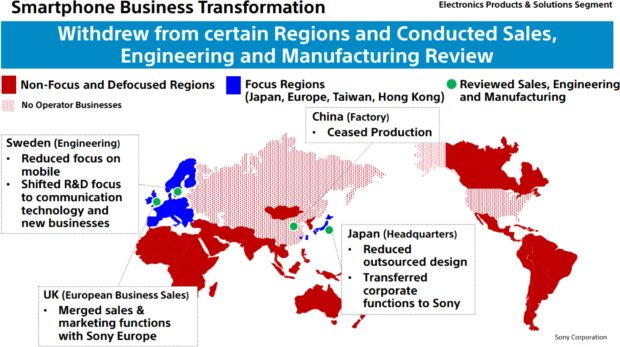 Sony Business Transformation