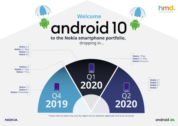 Android 10 roadmap Nokia smartphone