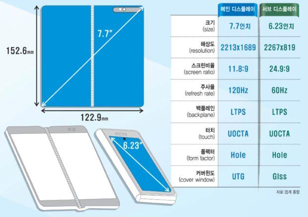 Samsung Galaxy Fold 2 screen details