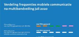Nederlandse 5G-veiling levert 1,2 miljard euro op