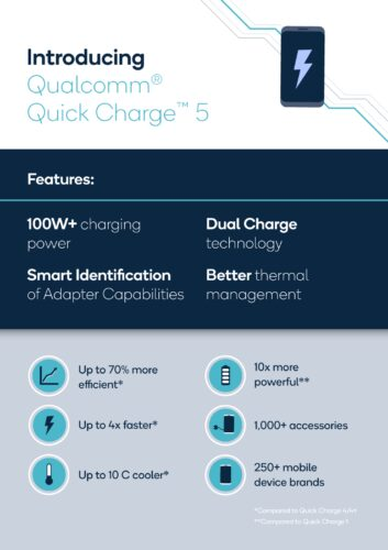 Quick Charge 5 facts and figures
