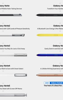 De S Pen van de Samsung Galaxy Note door de jaren heen